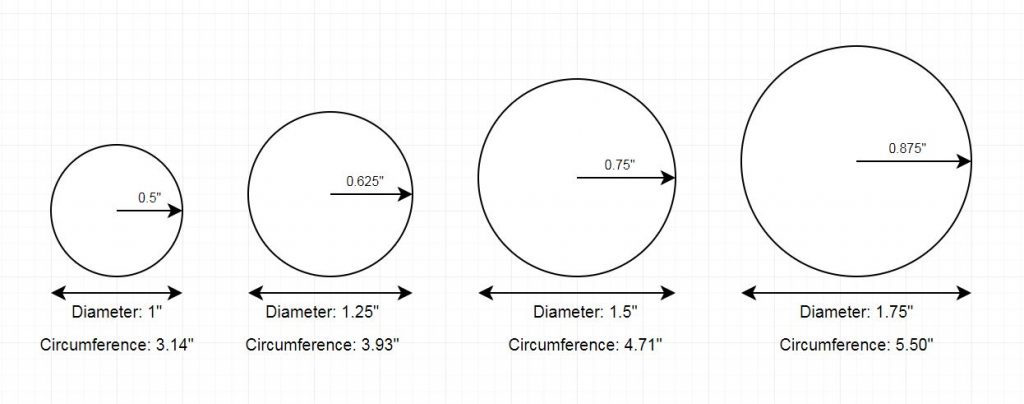 circumference to diameter for 1 inch, 1.25 inches, 1.5 inches, and 1.75 inches