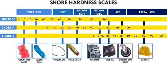 The shore scale for silicone firmness